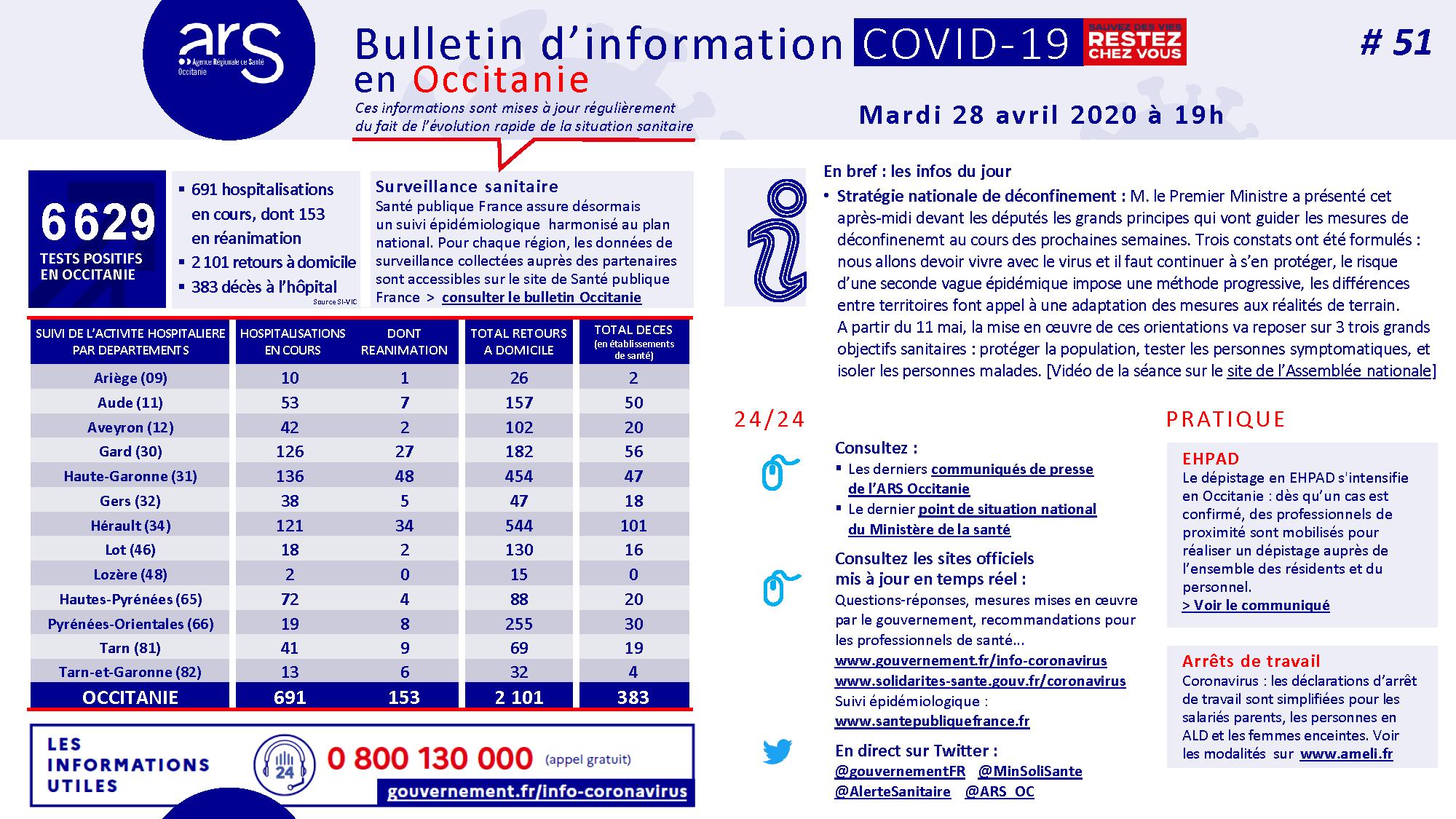 Coronavirus. Bulletin d'information en Occitanie #51 28/04/2020