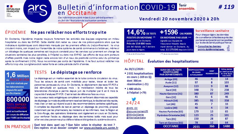 #COVID19. Bulletin d'information #119 du 20/11/2020